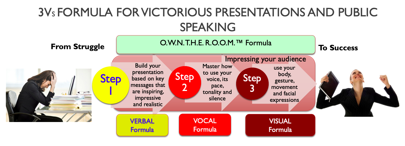 OWN THE ROOM and impress with your presentation